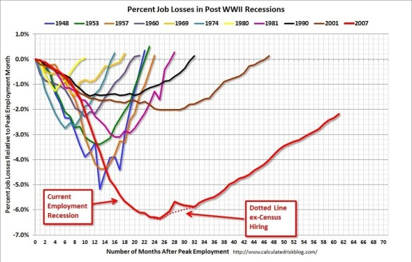 Percent Job Losses in Post WWII Recessions